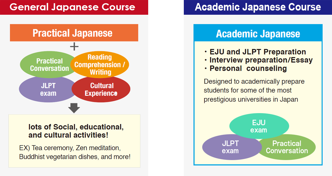 General Japanese Couse / Academic Japanese Course